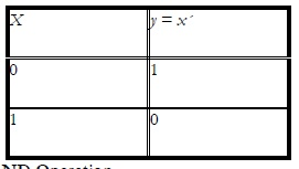 Truth Table for the NOT Operation 1